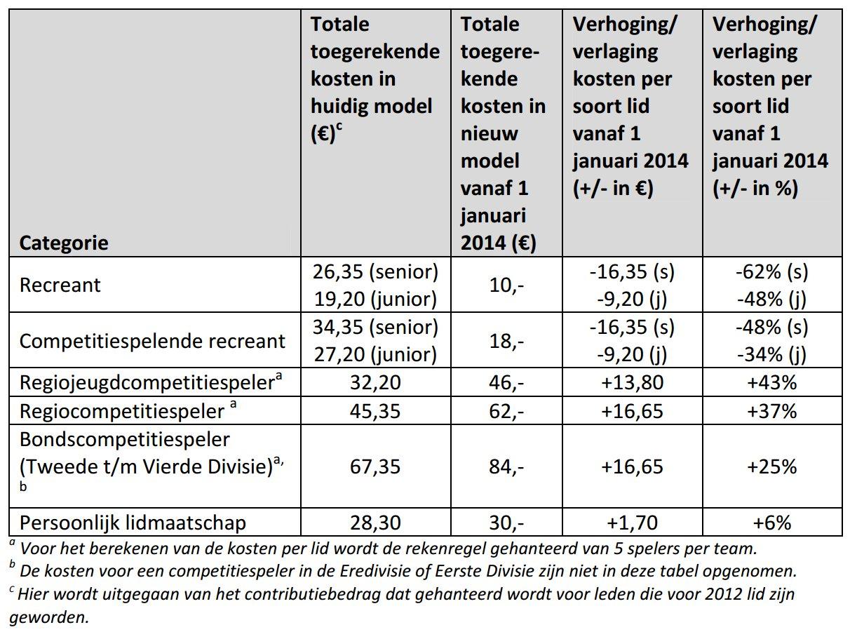 Badminton Nederland niet langer gesubsidieerd over de rug ... Badminton Nederland Competitie
