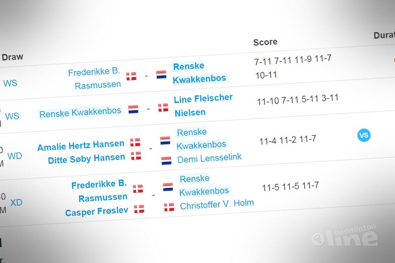 Een dagje U19 bij de Danish Junior Cup