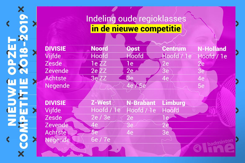 Regioklasses worden divisies: Nederlandse badmintoncompetitie gaat op de schop